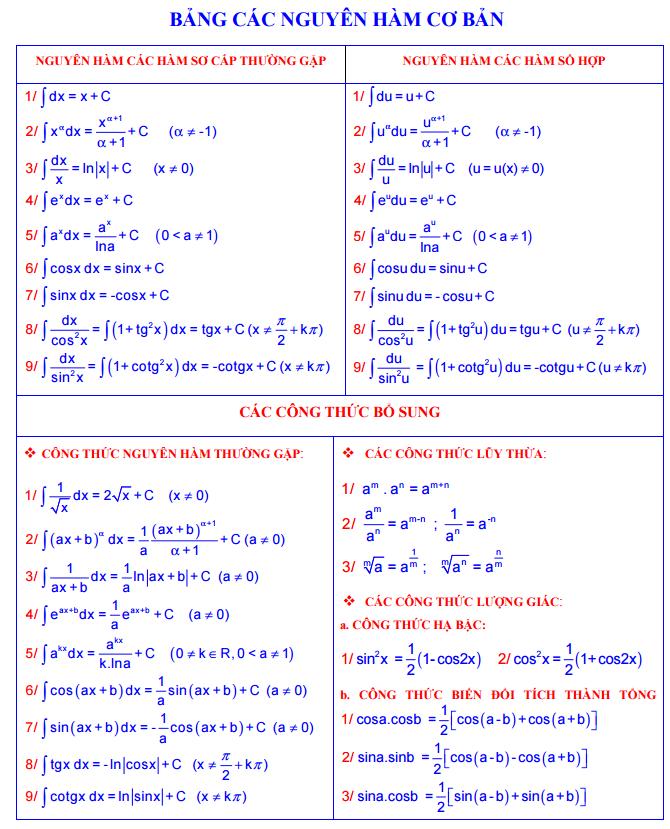 Bảng công thức đạo hàm cơ bản và nâng cao